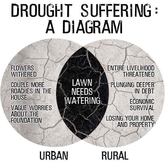 The Effects Of Droughts